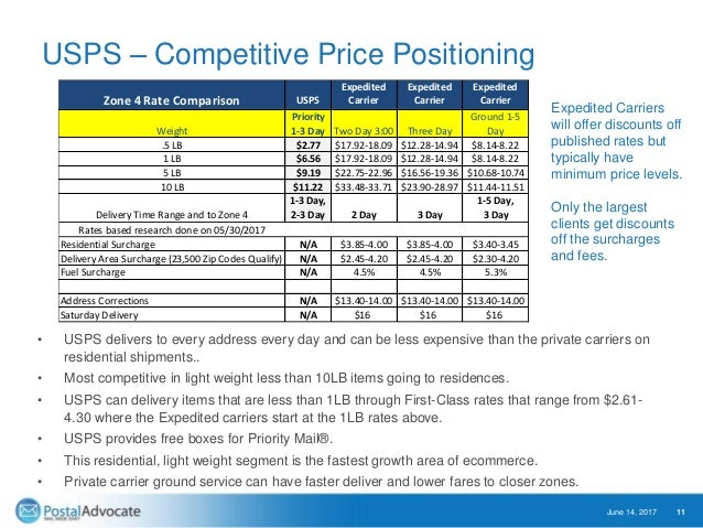 USPS – Competitive Price Positioning • USPS delivers to every address every day and can be less expensive than the private...