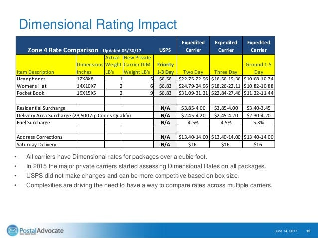 Dimensional Rating Impact • All carriers have Dimensional rates for packages over a cubic foot. • In 2015 the major privat...