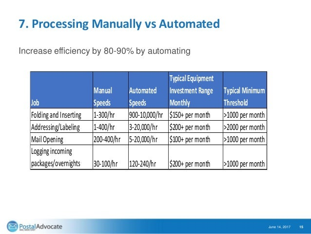 7. Processing Manually vs Automated Increase efficiency by 80-90% by automating June 14, 2017 15 Job Manual Speeds Automat...