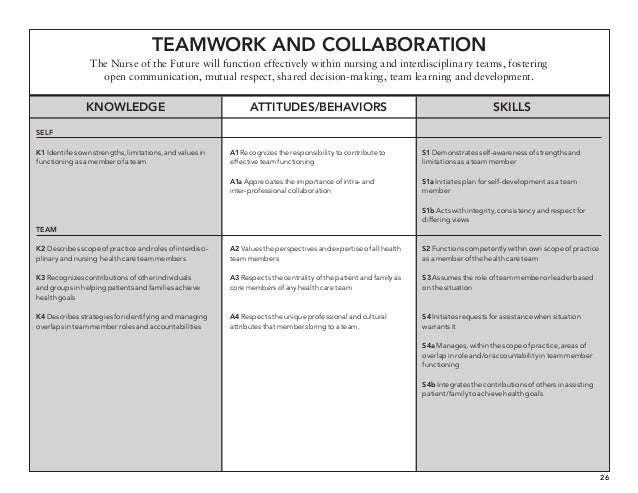 11 core competencies in nursing Core competencies the following eleven core coaching competencies were developed to support greater understanding about the skills and approaches used within 11.
