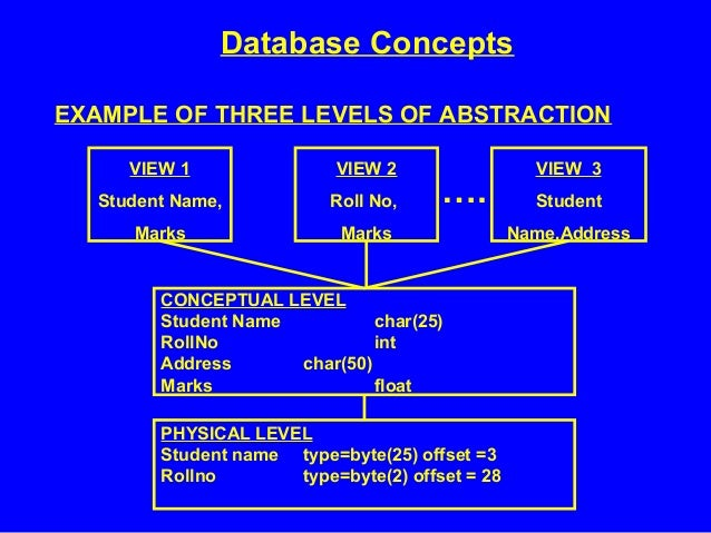 database concepts Sql rdbms concepts - learn sql (structured programming language) in simple and easy steps starting from basic to advanced concepts with examples including database concepts, overview, rdbms.