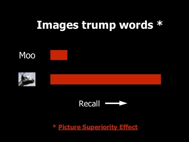Images trump words * Moo  2007  2009  0  Recall  17.5  35  52.5  * Picture Superiority Effect  70