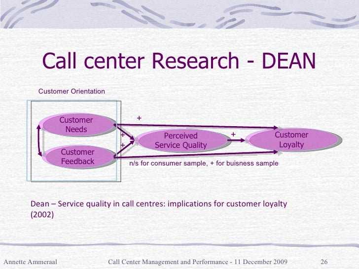 Call center Research - DEAN Annette Ammeraal Call Center Management and Performance - 11 December 2009 Perceived Service Q...