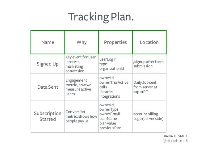 diana h. smith @dianahsmith Tracking Plan. Name Why Properties Location Signed Up Key event for user interest, marketing c...