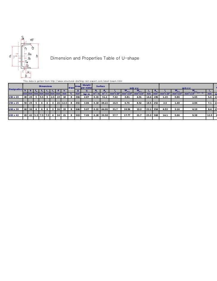 Dimension and Properties Table of U-shape                                                           p                     ...