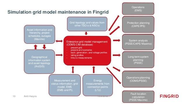 Simulation grid model maintenance in Fingrid Enterprise grid model management (ODMS CIM database) - present grid - project...