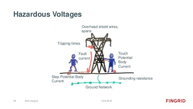 Hazardous Voltages 13.9.2016Antti Harjula16 Fault current Touch Potential Body Current Step Potential Body Current Ground ...