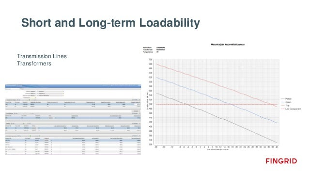 Short and Long-term Loadability Transmission Lines Transformers