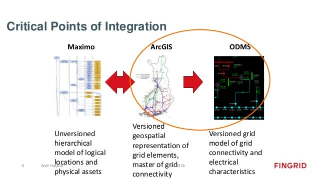 Critical Points of Integration Maximo ArcGIS ODMS Unversioned hierarchical model of logical locations and physical assets ...