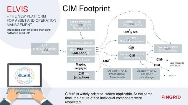 SAP Work Management Mobile Oracle Primavera Project Portfolio & Management Primavera adapter Maximo Spatial IBM Maximo Ass...