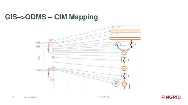 GIS–>ODMS – CIM Mapping 13.9.2016Antti Harjula8