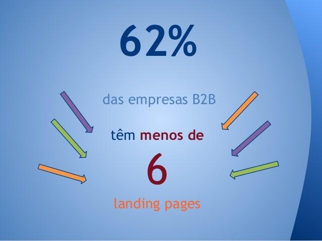 das empresas B2B 62% têm menos de 6 landing pages
