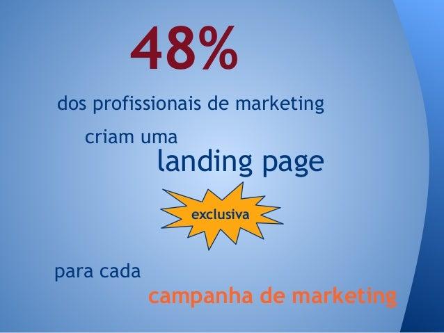 exclusiva landing page criam uma 48% dos profissionais de marketing para cada campanha de marketing