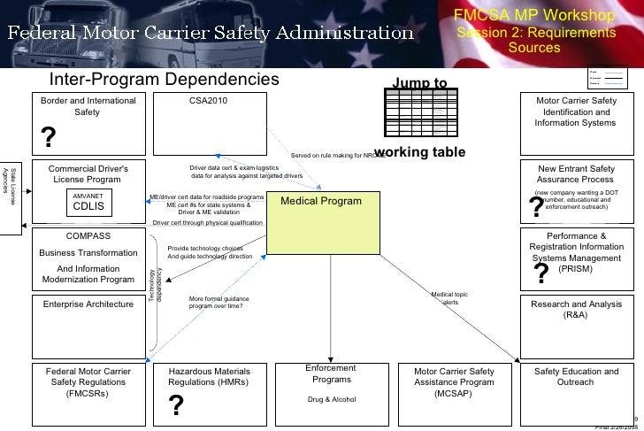 systems assessment workshop framework