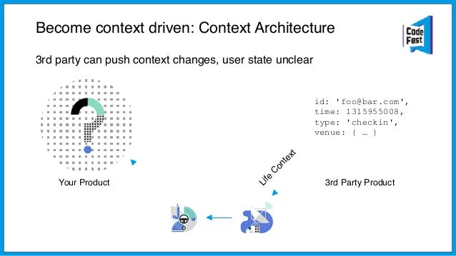 Your Product 3rd Party Product Become context driven: Context Architecture User state is clear, you can pull for context d...