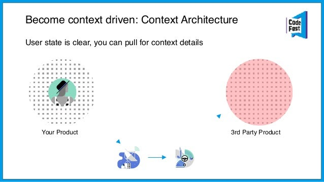 Your Product 3rd Party Product User state is clear, you can pull for context details user_id: 'foo@bar.com' latitude: '122...
