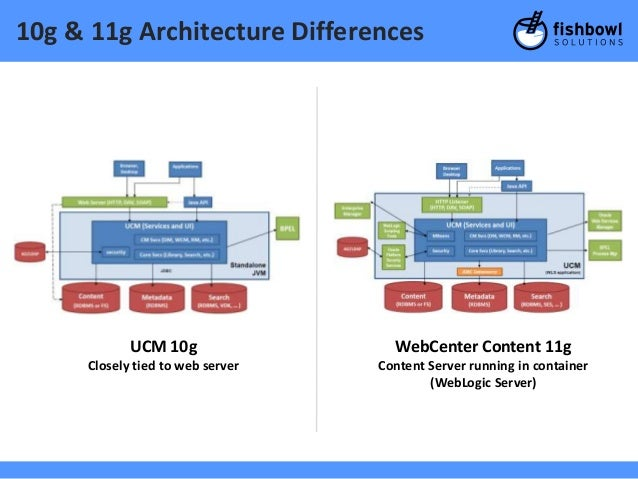 Webcenter content 11g upgrade webinar march 2013 for Oracle 10 g architecture