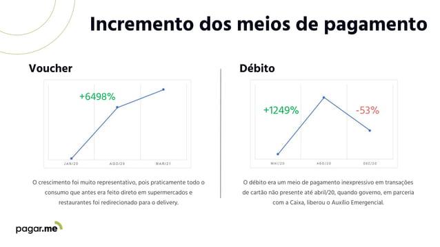 Incremento dos meios de pagamento O crescimento foi muito representativo, pois praticamente todo o consumo que antes era f...