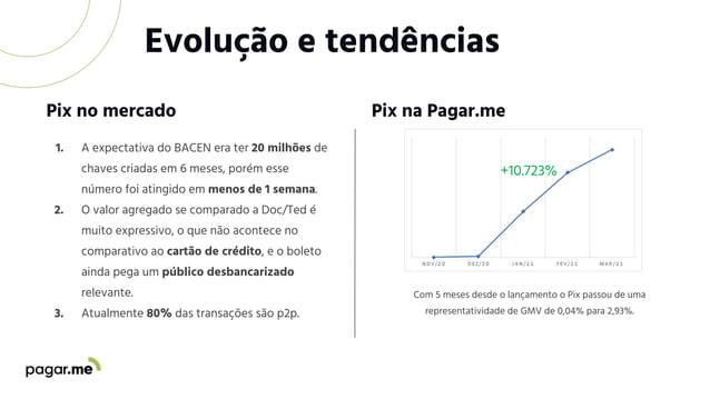 Evolução e tendências Pix no mercado +10.723% Pix na Pagar.me Com 5 meses desde o lançamento o Pix passou de uma represent...