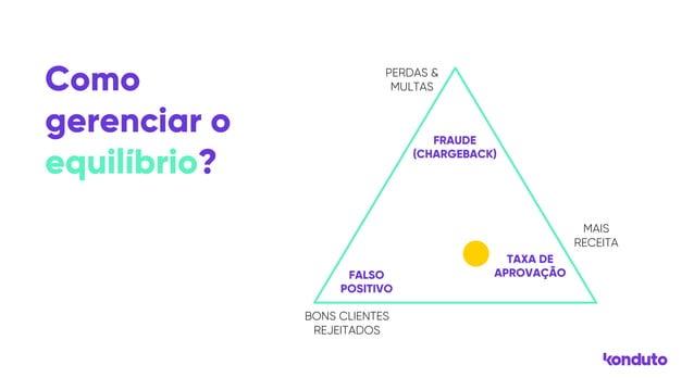 PERDAS & MULTAS FRAUDE (CHARGEBACK) MAIS RECEITA TAXA DE APROVAÇÃO FALSO POSITIVO BONS CLIENTES REJEITADOS Como gerenciar ...