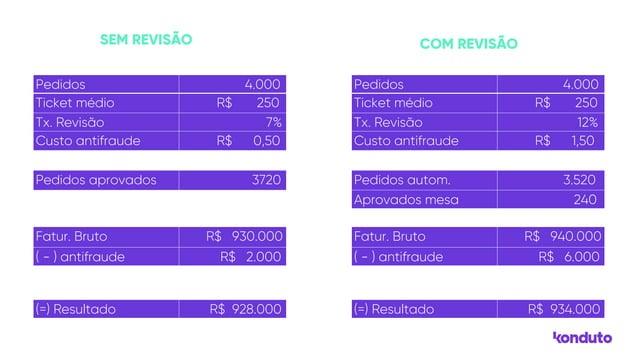 SEM REVISÃO COM REVISÃO Pedidos 4.000 Ticket médio R$ 250 Tx. Revisão 7% Custo antifraude R$ 0,50 Pedidos aprovados 3720 F...
