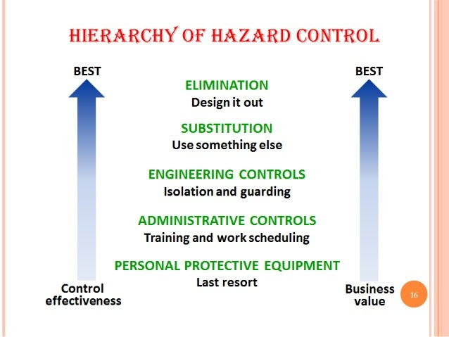 Fire hazards and their safety measures