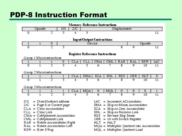 arm instruction set with examples