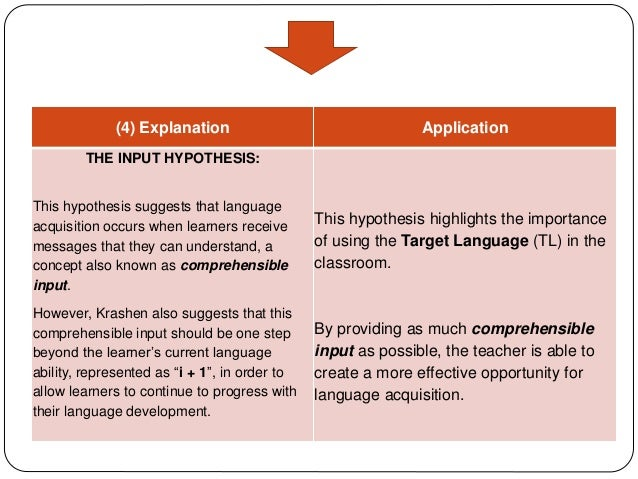 the application of the input hypothesis The input hypothesis , which has been developed based on the prin  approaches defined as based on the use of language'in communicative situ ations.