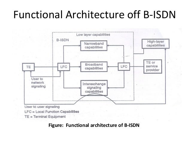 functional architecture off b-isdn