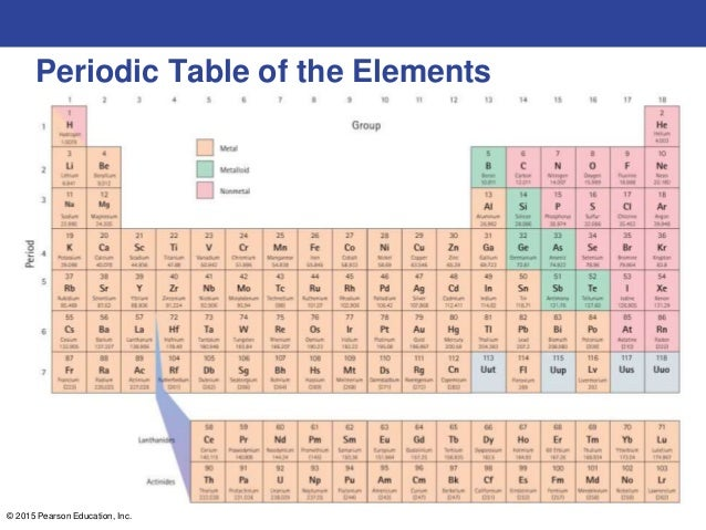 11 lecture outline periodic table of the elements urtaz Choice Image