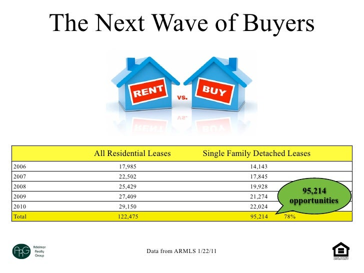 The Next Wave of Buyers           All Residential Leases            Single Family Detached Leases2006              17,985 ...