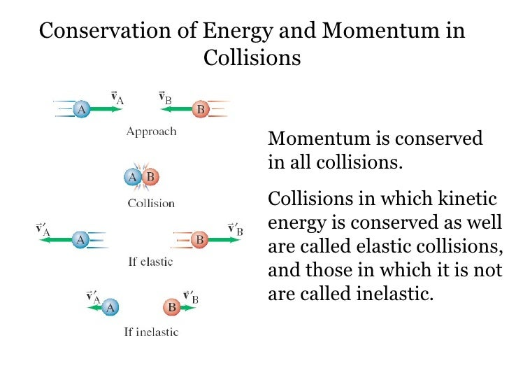 convervation of momentum during a collision Completely if you add all the energy of all the resultants of the collision together,  you will arrive  conservation of linear momentum during collisions can be  proved using newtons third law of motion for reffference see 8th class text book  of ap.