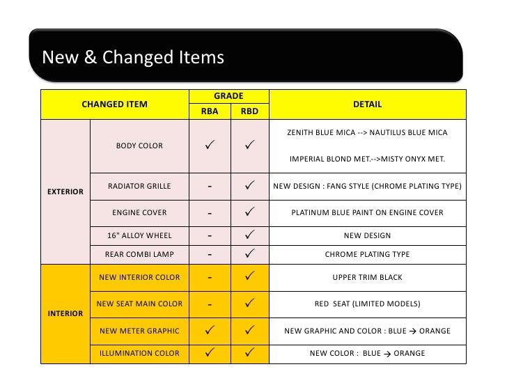 New	   &	   Changed	   Items	                                                         GRADE	               CHANGED	   ITEM...