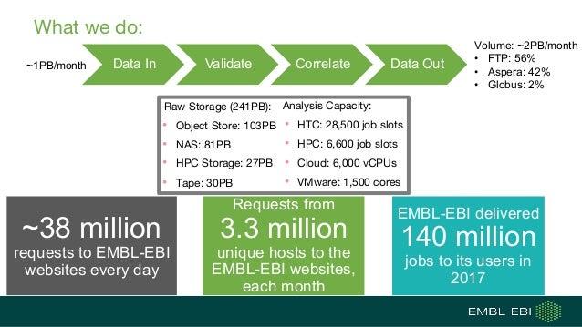 What we do: Data In Validate Correlate Data Out Volume: ~2PB/month • FTP: 56% • Aspera: 42% • Globus: 2% Analysis Capacity...