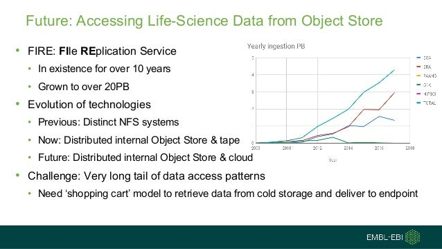 Future: Accessing Life-Science Data from Object Store • FIRE: FIle REplication Service • In existence for over 10 years • ...