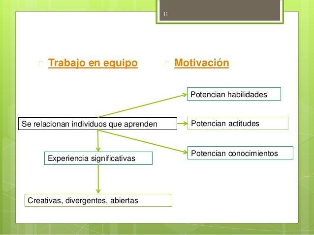  Trabajo en equipo  Motivación  Se relacionan individuos que aprenden  Experiencia significativas  Creativas, divergente...