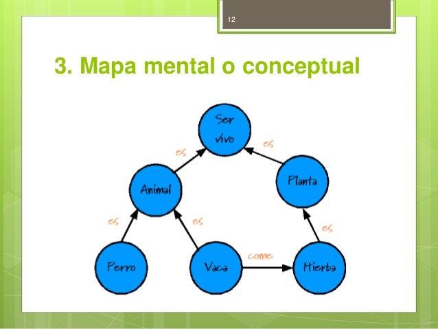 12  3. Mapa mental o conceptual