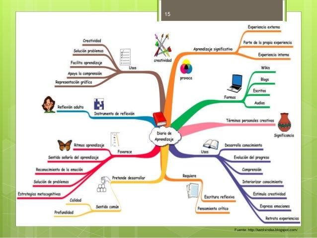 Fuente: http://karolvindas.blogspot.com/  15