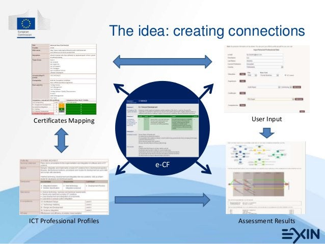 The idea: creating connections Certificates Mapping                              User Input                               ...