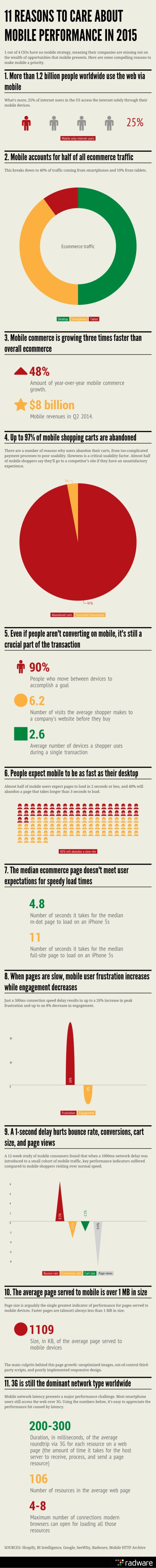 ll REASBNS T0 CARE ABllllT MOB| lE PERFBRMANBE IN 2015  '1 out of4 CIOs have no mobile strategy.  meaning their companies ...