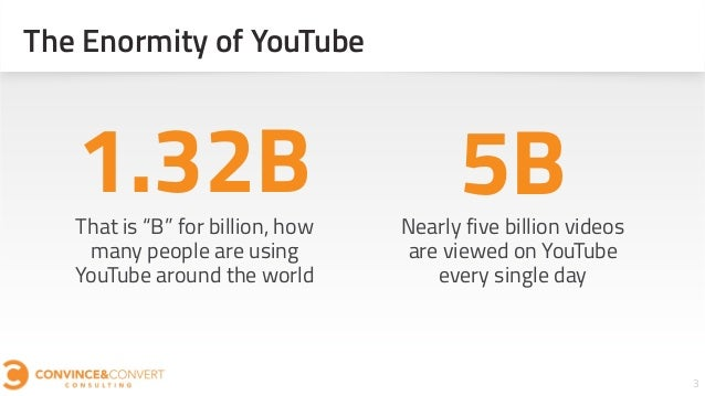 """The Enormity of YouTube 3 That is """"B"""" for billion, how many people are using YouTube around the world 1.32B Nearly five bi..."""