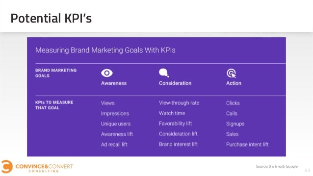 Potential KPI's 53 Source: think with Google
