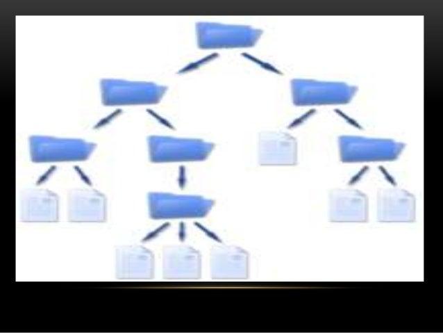 CONCLUSIÓN Con este trabajo aprendimos sobre el sistema de archivos y para que es utilizado en una computadora también vim...