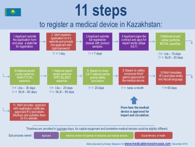11 Steps To Register A Medical Device In Kazakhstan