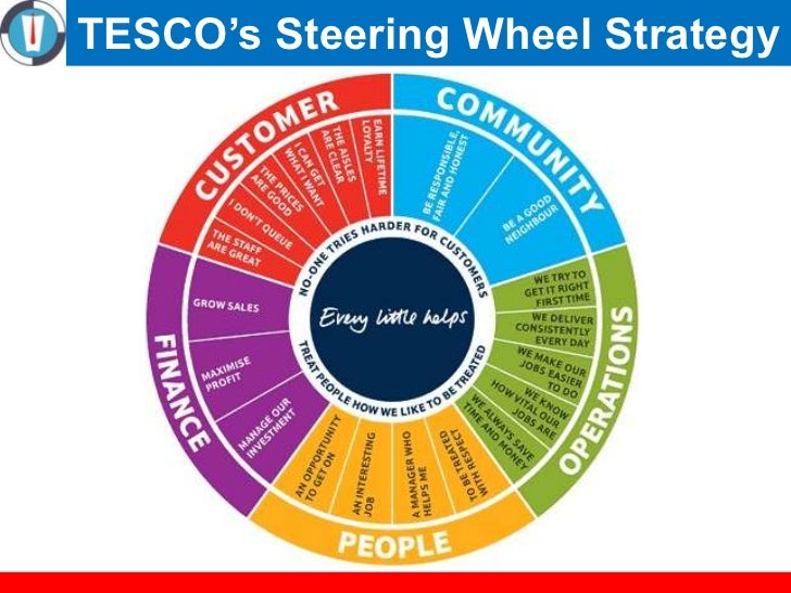 strateic anaysis of tesco