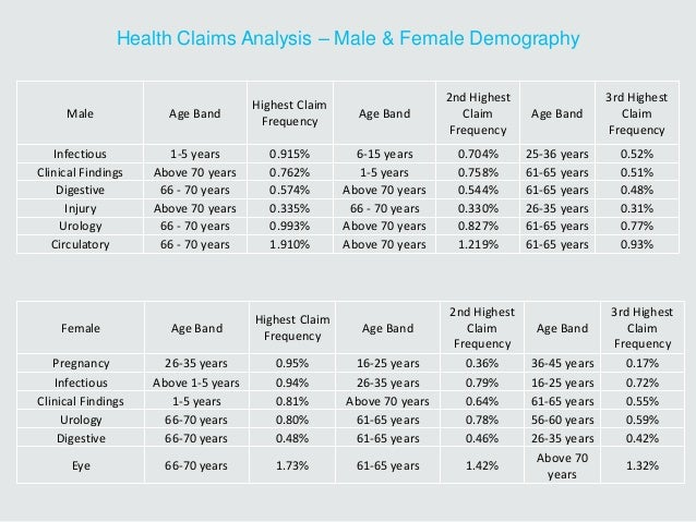 Health Claims Analysis – Male & Female Demography Male Age Band Highest Claim Frequency Age Band 2nd Highest Claim Frequen...