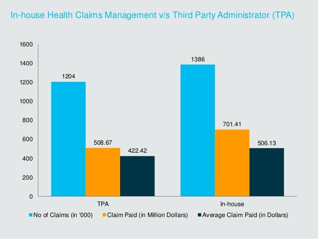 In-house Health Claims Management v/s Third Party Administrator (TPA) 1204 1386 508.67 701.41 422.42 506.13 0 200 400 600 ...