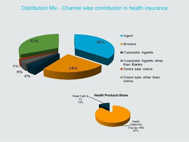 Distribution Mix - Channel wise contribution in health insurance Health indeminity (Top Up, HNI) 87% Hospi Cash & CI 13% H...