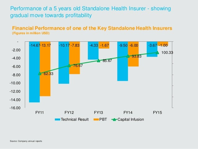 Source: Company annual reports Performance of a 5 years old Standalone Health Insurer - showing gradual move towards profi...