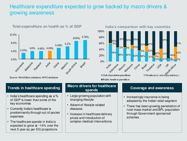 Healthcare expenditure expected to grow backed by macro drivers & growing awareness • India's healthcare spending as a % o...